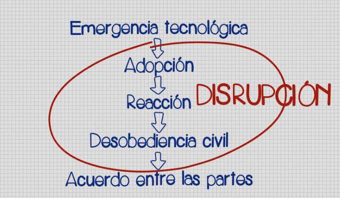 Fases_revolucion _colaborativa