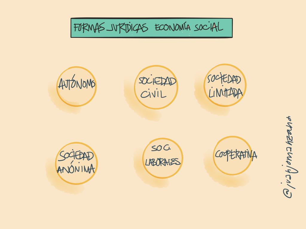 Formas_juridicas_economia_social