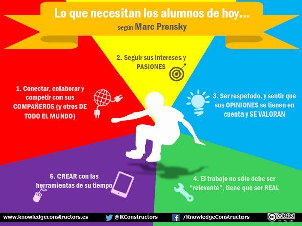Necesidades_de_los alumnos_de_hoy