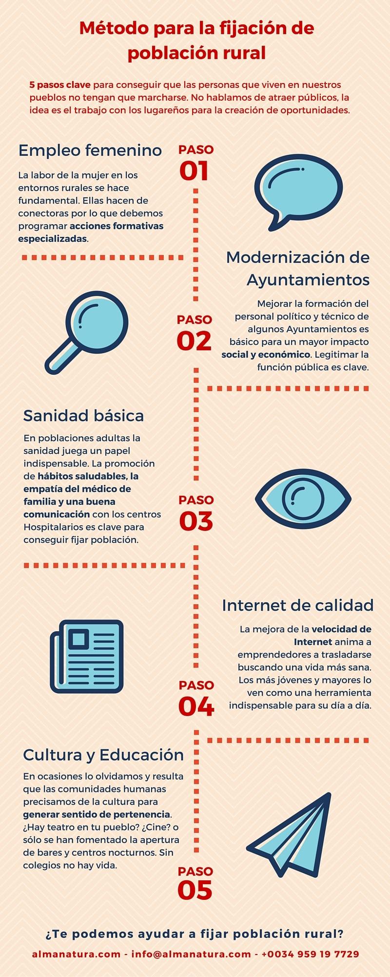 Metodo_fijar_poblacion_rural