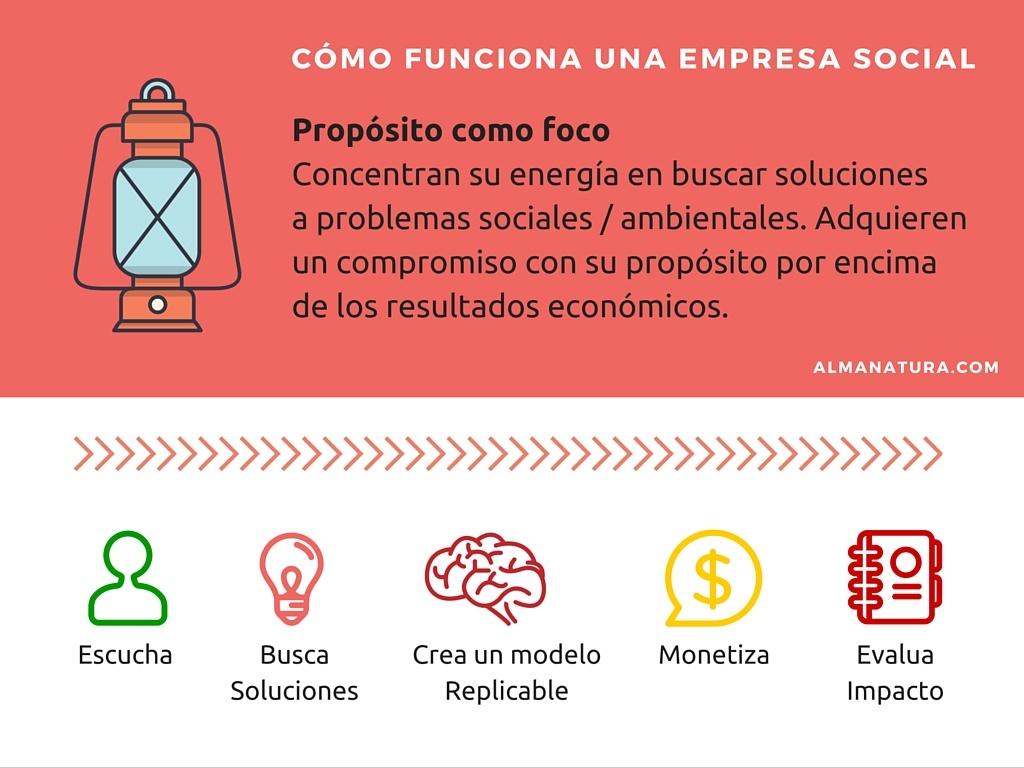 como_funciona_una_empresa_social