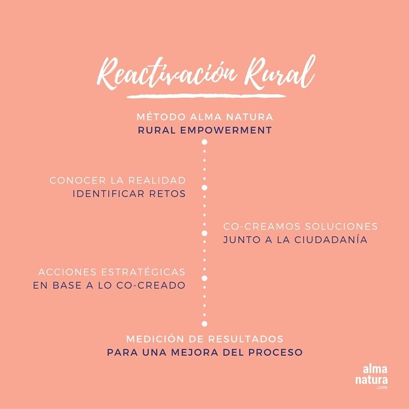 Reactivacion_Rural