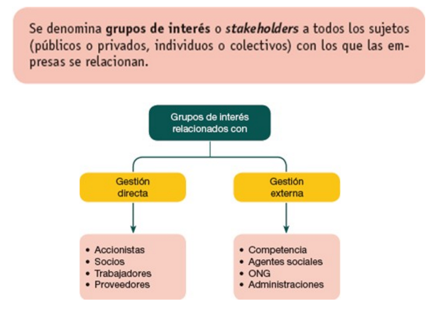 grupos_de_interes_RSC